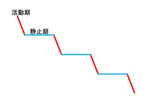歯周病活動期静止期グラフ01